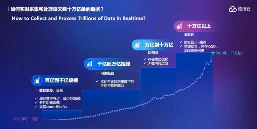 「拥抱产业互联网」一年后,腾讯首次完整披露20年技术演进之路-建智汇