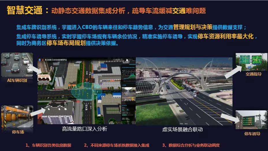 何为CIM?详解CIM平台的在智慧城市建设方面的强大综合统筹能力-建智汇