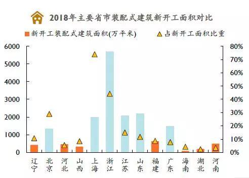 2019年各省装配式建筑发展现状分析-建智汇