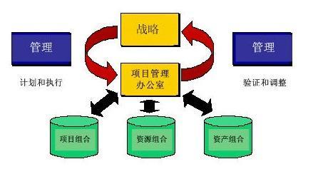 企业PMO(项目管理中心)建设的几点建议-建智汇