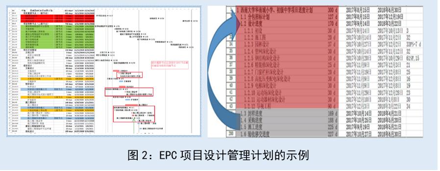 工程公司及EPC项目设计管理策略和主要内容-建智汇