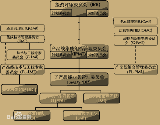 IPD流程的框架构成-建智汇