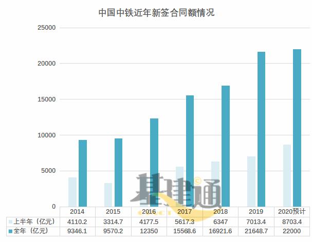 中国中铁上半年订单来袭,年度22000亿稳了!-建智汇