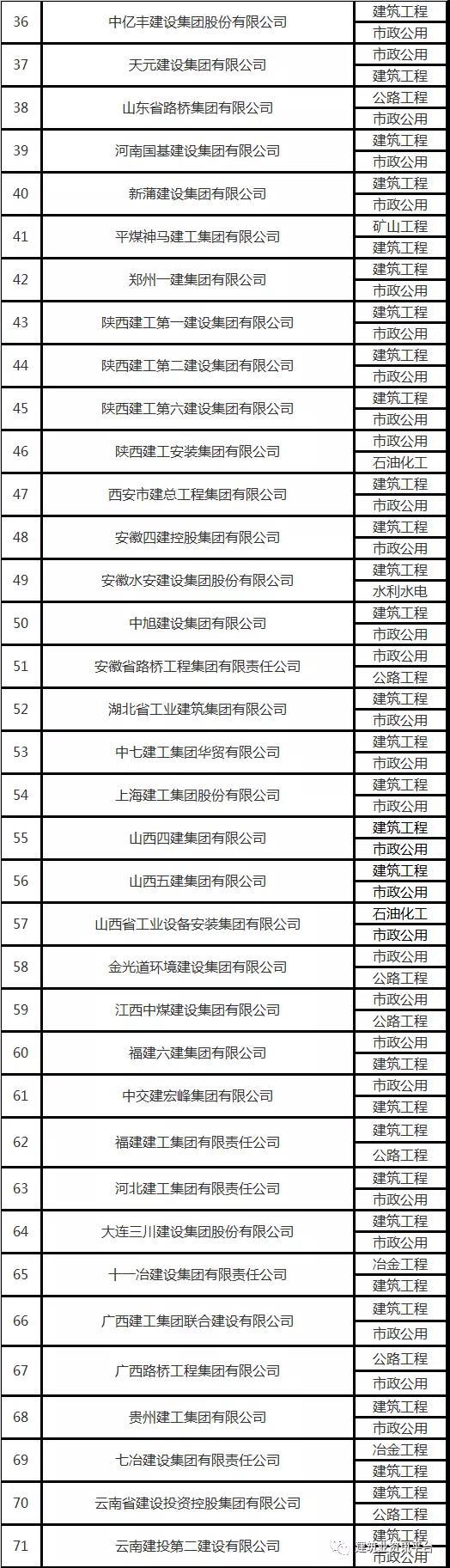 盘点全国施工总承包特级企业名单及区域分布-建智汇
