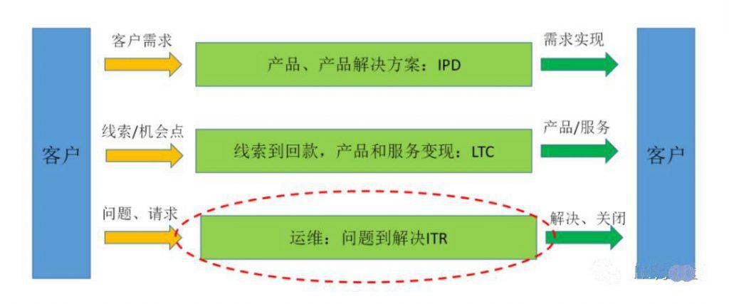 产品运维管理—ITR流程-建智汇