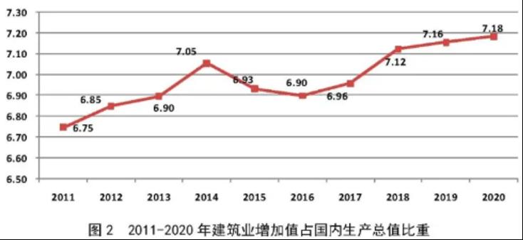 消息速递!2020年建筑业发展统计分析(最新版)-建智汇