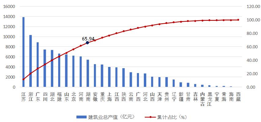 119843.55亿元!同比增长18.85%!中建协发布《2021年上半年建筑业发展统计分析》!-建智汇